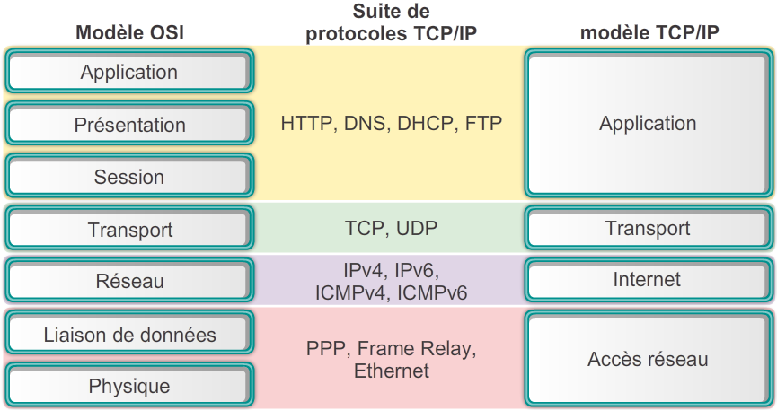 modele-osi-vs-tcp