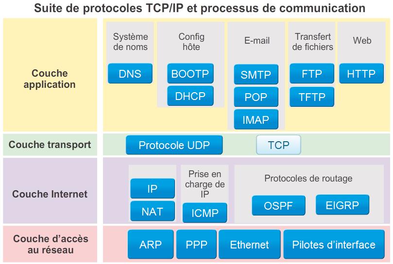 pile-protocoles-exemple-par-couche