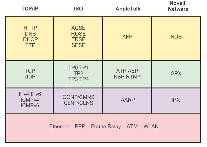 pile-protocoles-exemple