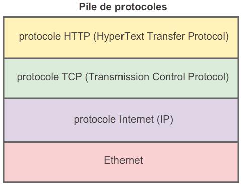 pile-protocoles