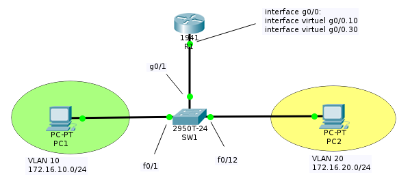 inter-vlan-routing